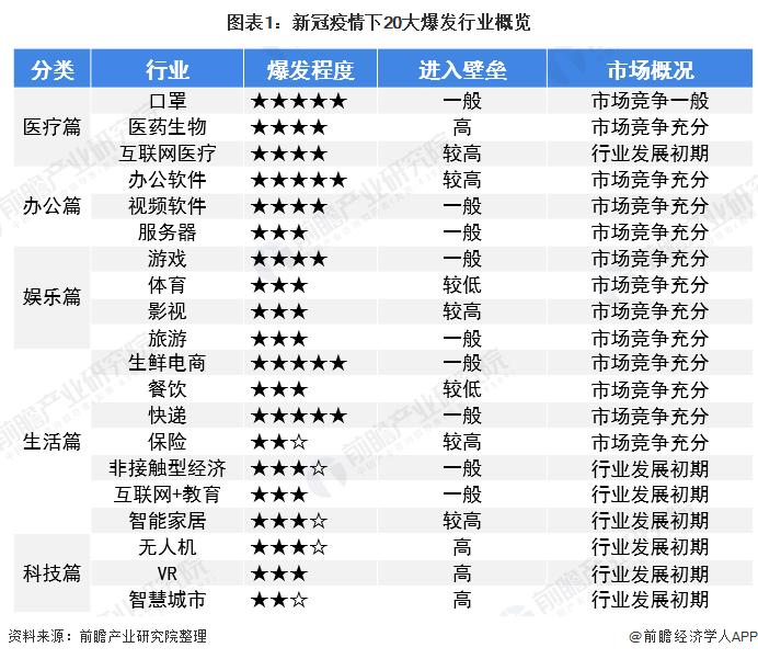 图表1:新冠疫情下20大爆发行业概览