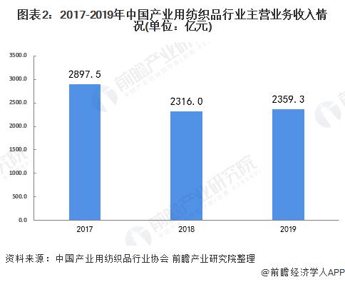 图表2:2017-2019年中国产业用纺织品行业主营业务收入情况(单位:亿元)