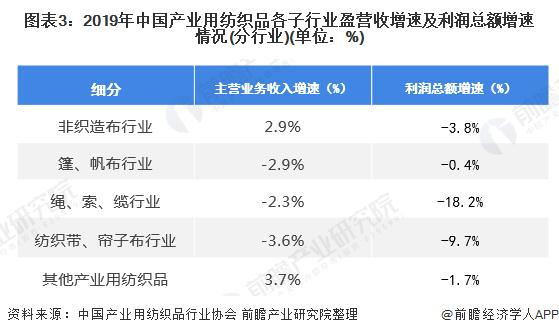 图表3:2019年中国产业用纺织品各子行业盈营收增速及利润总额增速情况(分行业)(单位:%)