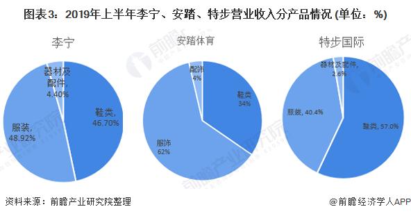 图表3:2019年上半年李宁、安踏、特步营业收入分产品情况 (单位:%)
