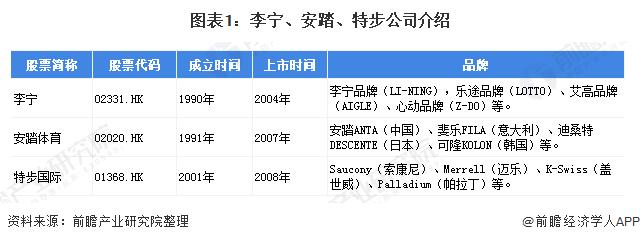 图表1:李宁、安踏、特步公司介绍
