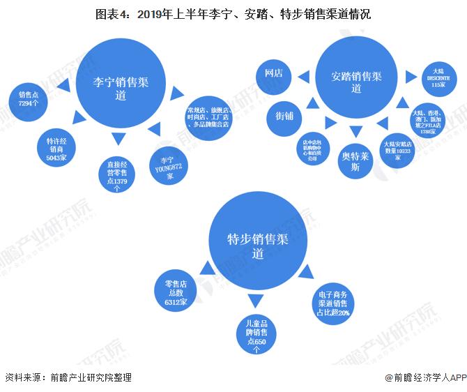 图表4:2019年上半年李宁、安踏、特步销售渠道情况