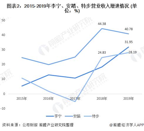 图表2:2015-2019年李宁、安踏、特步营业收入增速情况 (单位:%)