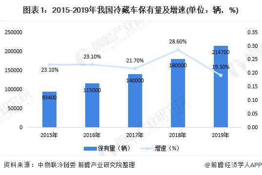 图表1:2015-2019年我国冷藏车保有量及增速(单位:辆,%)