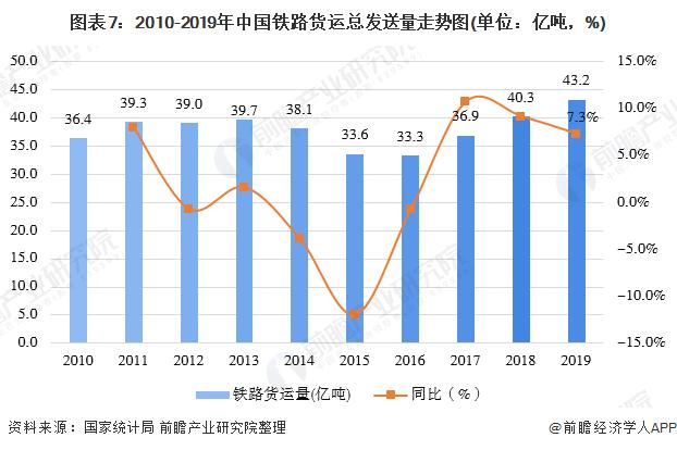 图表7:2010-2019年中国铁路货运总发送量走势图(单位:亿吨,%)