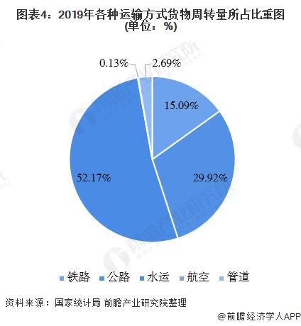 图表4:2019年各种运输方式货物周转量所占比重图(单位:%)