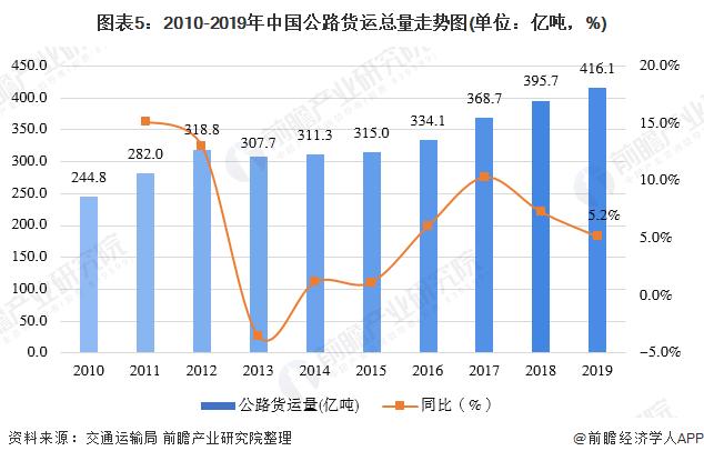 图表5:2010-2019年中国公路货运总量走势图(单位:亿吨,%)