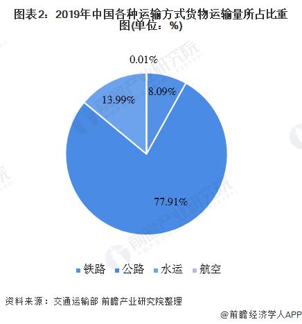 图表2:2019年中国各种运输方式货物运输量所占比重图(单位:%)