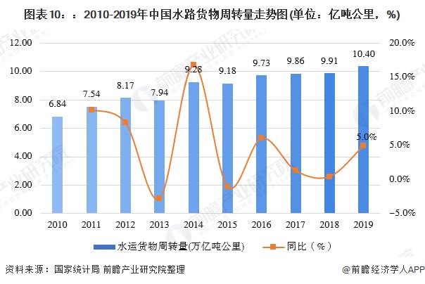 图表10::2010-2019年中国水路货物周转量走势图(单位:亿吨公里,%)