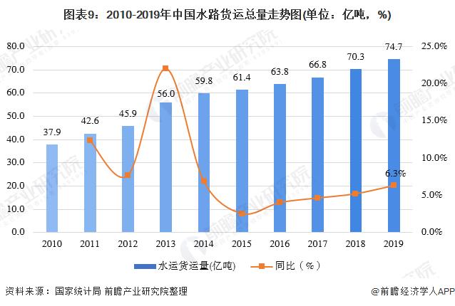 图表9:2010-2019年中国水路货运总量走势图(单位:亿吨,%)