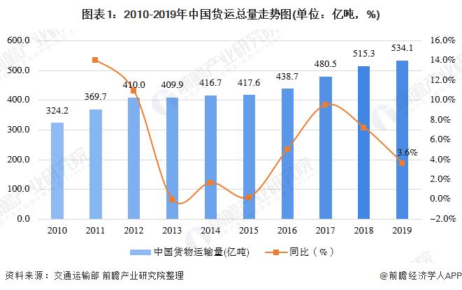 图表1:2010-2019年中国货运总量走势图(单位:亿吨,%)