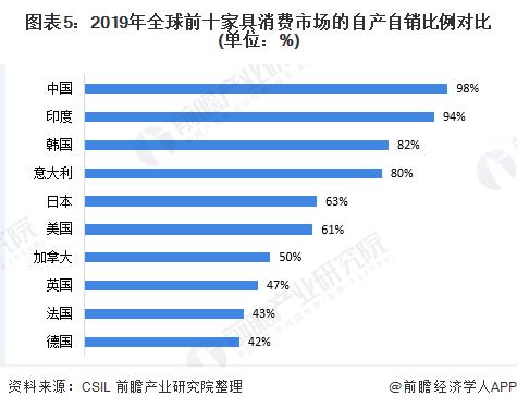 图表5:2019年全球前十家具消费市场的自产自销比例对比(单位:%)