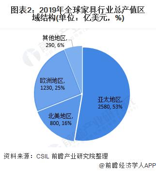 图表2:2019年全球家具行业总产值区域结构(单位:亿美元,%)