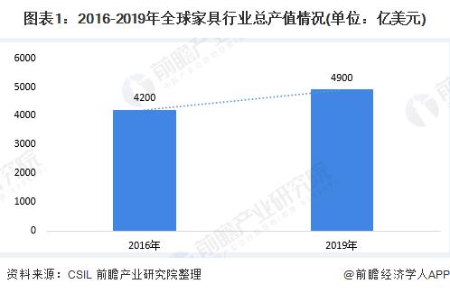 图表1:2016-2019年全球家具行业总产值情况(单位:亿美元)