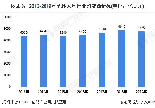 图表3:2013-2019年全球家具行业消费额情况(单位:亿美元)