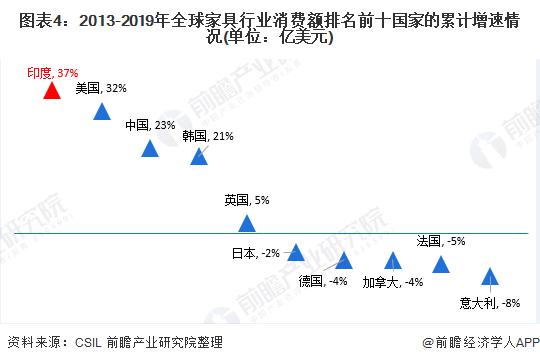 图表4:2013-2019年全球家具行业消费额排名前十国家的累计增速情况(单位:亿美元)