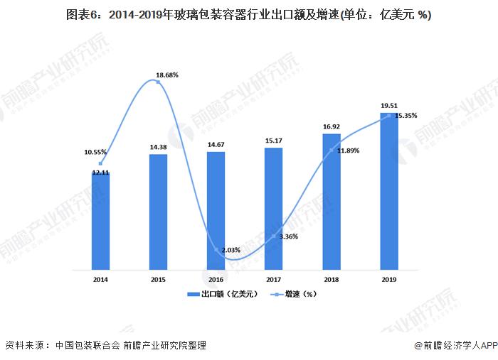 图表6:2014-2019年玻璃包装容器行业出口额及增速(单位:亿美元 %)