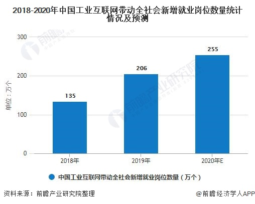 2018-2020年中国工业互联网带动全社会新增就业岗位数量统计情况及预测