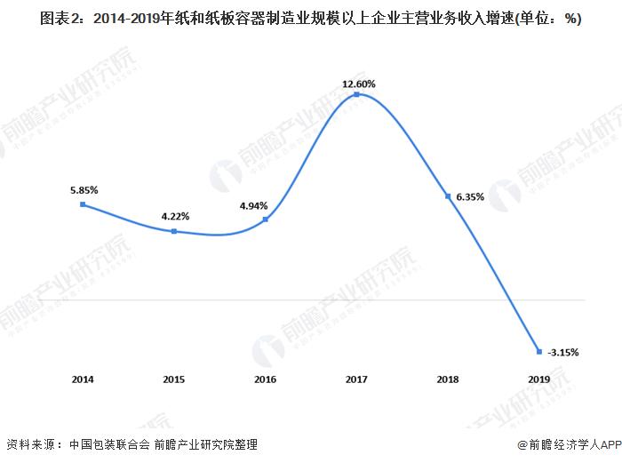 图表2:2014-2019年纸和纸板容器制造业规模以上企业主营业务收入增速(单位:%)