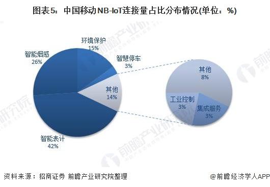 图表5:中国移动NB-IoT连接量占比分布情况(单位:%)