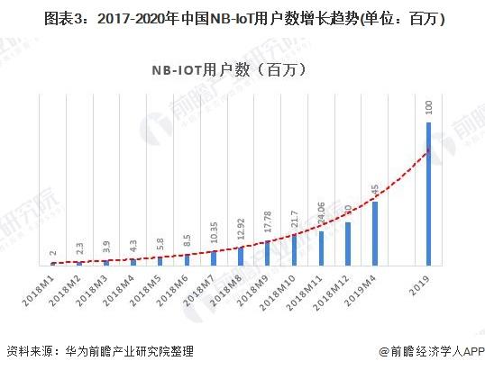 图表3:2017-2020年中国NB-IoT用户数增长趋势(单位:百万)