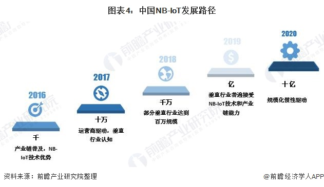 图表4:中国NB-IoT发展路径