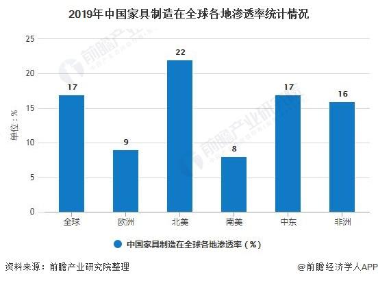 2019年中国家具制造在全球各地渗透率统计情况