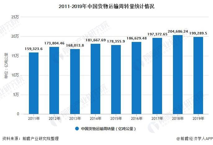 2011-2019年中国货物运输周转量统计情况