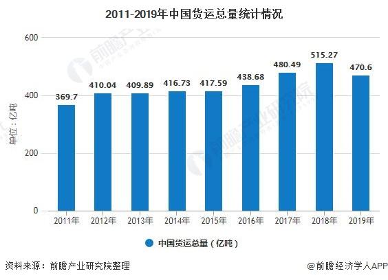 2011-2019年中国货运总量统计情况