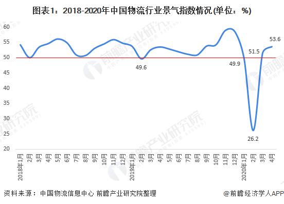 图表1:2018-2020年中国物流行业景气指数情况(单位:%)