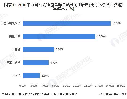 图表4:2019年中国炒股配资 物流总额各成分同比增速(按可比价格计算)情况(单位:%)