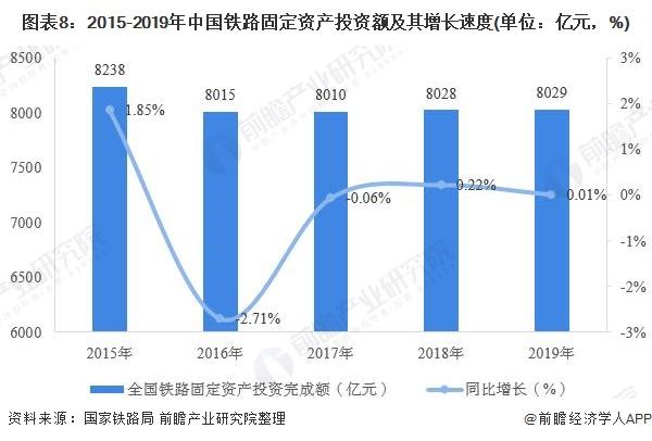 图表8:2015-2019年中国铁路固定资产投资额及其增长速度(单位:亿元,%)