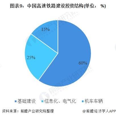 图表9:中国高速铁路建设投资结构(单位: %)