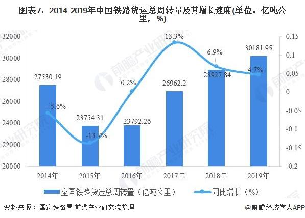 图表7:2014-2019年中国铁路货运总周转量及其增长速度(单位:亿吨公里,%)