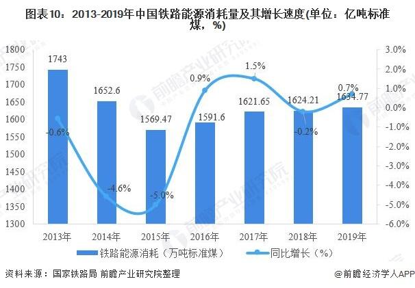 图表10:2013-2019年中国铁路能源消耗量及其增长速度(单位:亿吨标准煤,%)