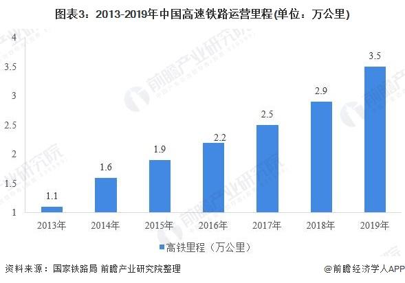 图表3:2013-2019年中国高速铁路运营里程(单位:万公里)