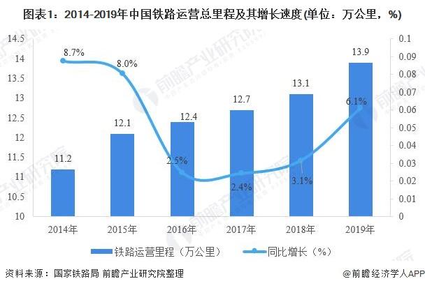 图表1:2014-2019年中国铁路运营总里程及其增长速度(单位:万公里,%)