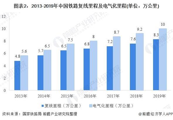 图表2:2013-2019年中国铁路复线里程及电气化里程(单位:万公里)