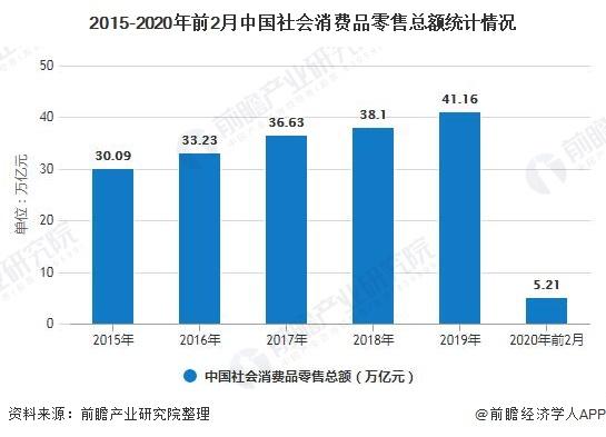 2015-2020年前2月中国炒股配资 消费品零售总额统计情况