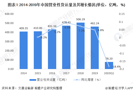 图表1:2014-2019年中国营业性货运量及其增长情况(单位:亿吨,%)