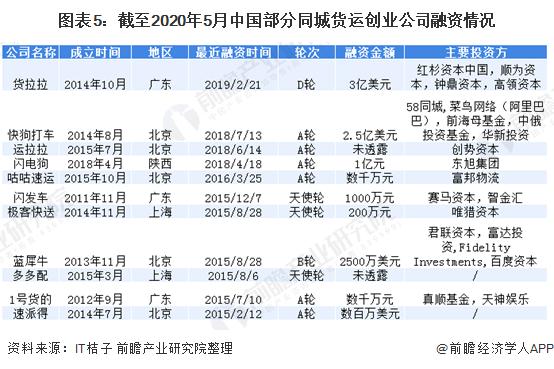 图表5:截至2020年5月中国部分同城货运创业公司融资情况
