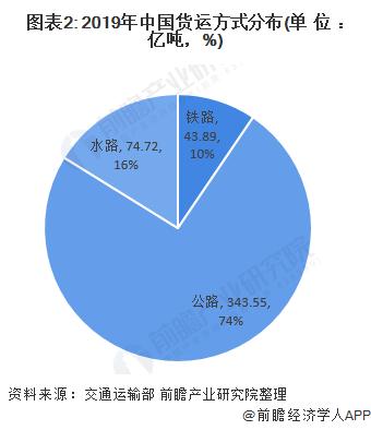 图表2: 2019年中国货运方式分布(单位:亿吨,%)
