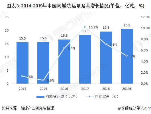 图表3: 2014-2019年中国同城货运量及其增长情况(单位:亿吨,%)