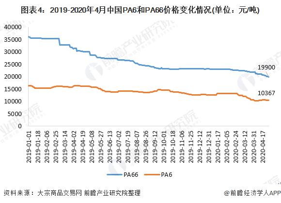 图表4:2019-2020年4月中国PA6和PA66价格变化情况(单位:元/吨)