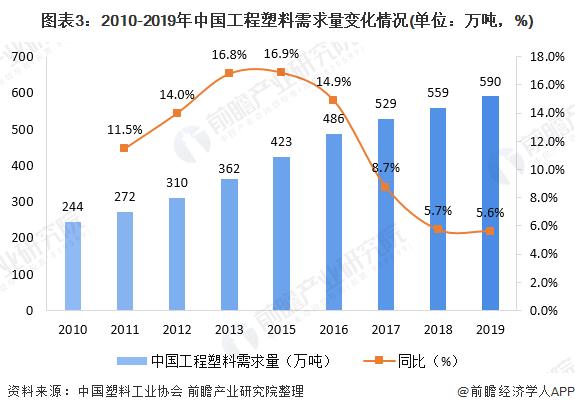 图表3:2010-2019年中国工程塑料需求量变化情况(单位:万吨,%)