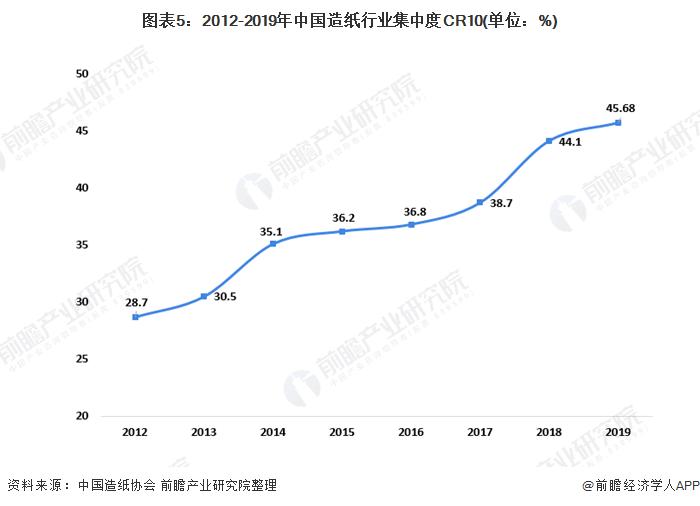图表5:2012-2019年中国造纸行业集中度CR10(单位:%)