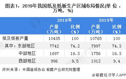 图表1:2019年我国纸及纸板生产区域布局情况(单位:万吨,%)