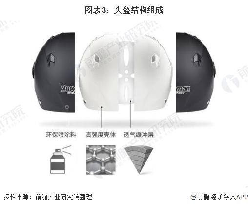 图表3:头盔结构组成