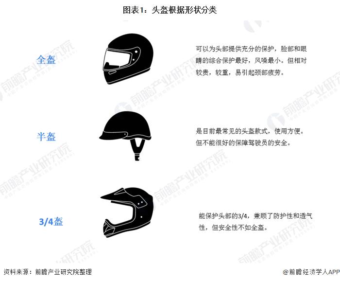 图表1:头盔根据形状分类