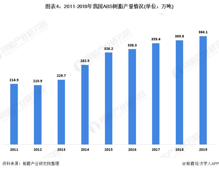 图表4:2011-2019年我国ABS树脂产量情况(单位:万吨)